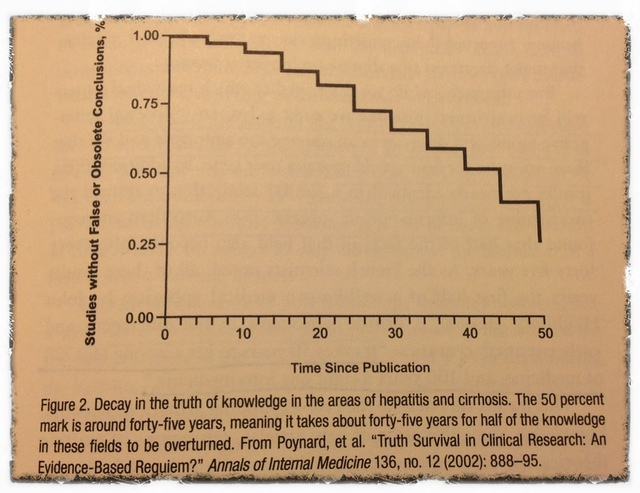 half-life of facts, decay in the truth of knowledge