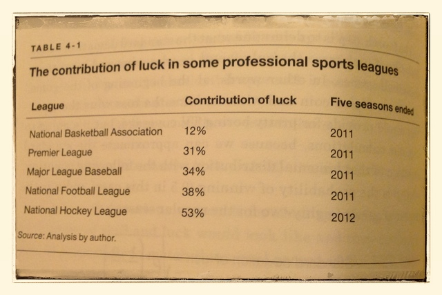 The contribution of luck in some professional sports leagues