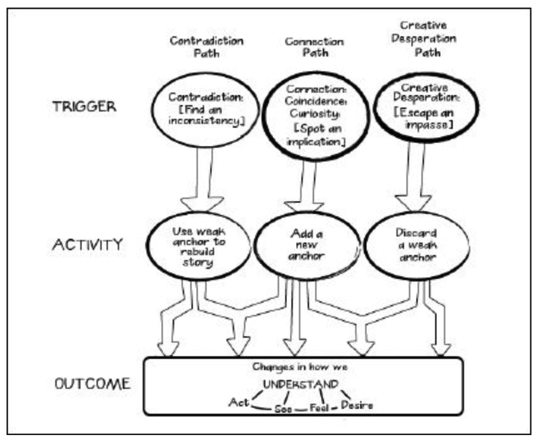 triple path model of insight
